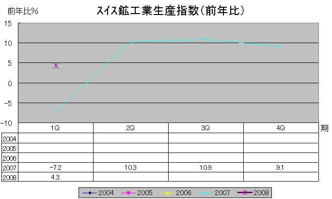 スイス鉱工業生産指数(前年比)