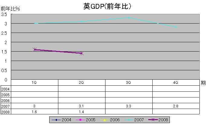 英GDP(前年比)