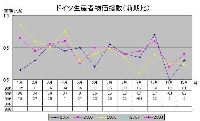 独生産者物価指数(前期比)