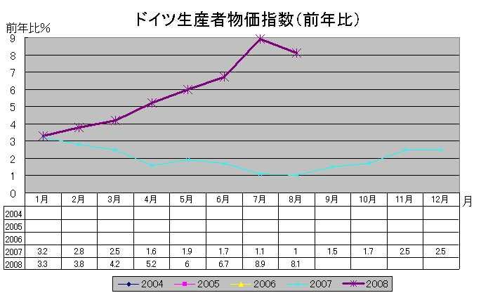 独生産者物価指数(前年比)