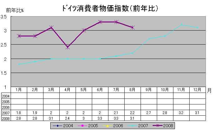 独消費者物価指数(前年比)