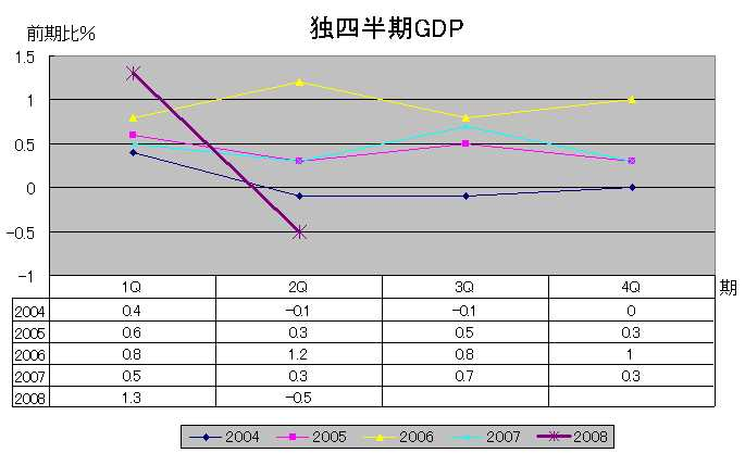独GDP(前期比)