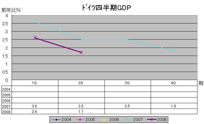 独GDP(前年比)