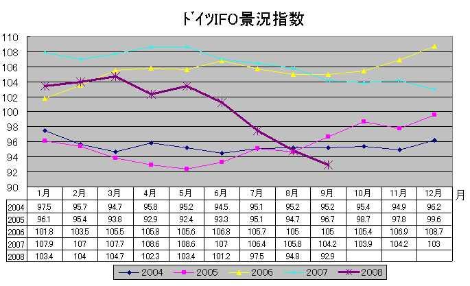 独IFO景況指数