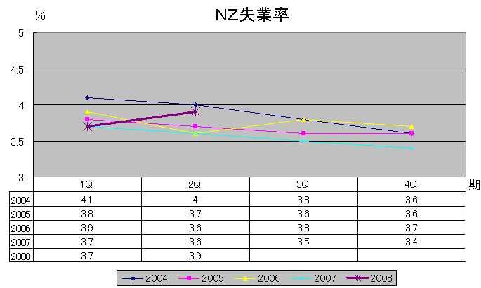 NZ失業率