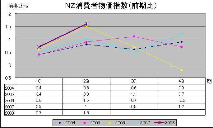 NZ生産者物価指数