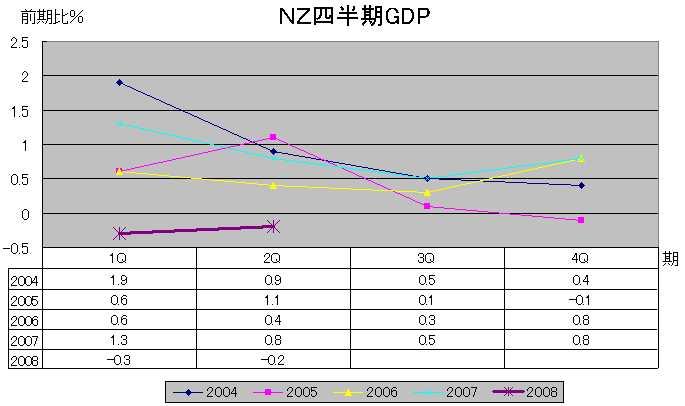 NZGDP(前期比)