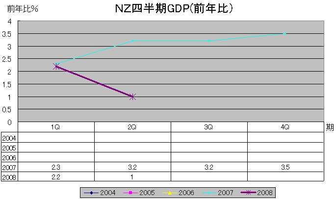 NZGDP(前年比)