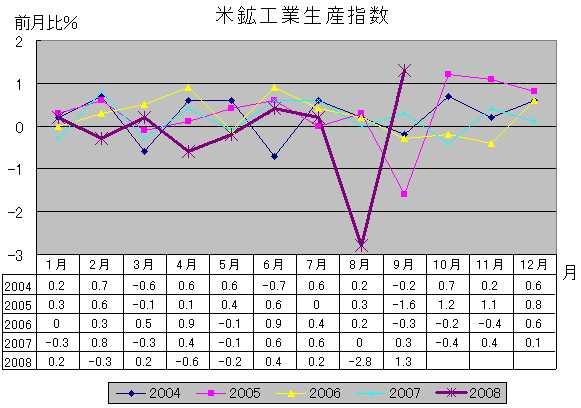 米鉱工業生産指数