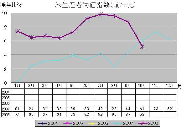米生産者物価指数(前年比)