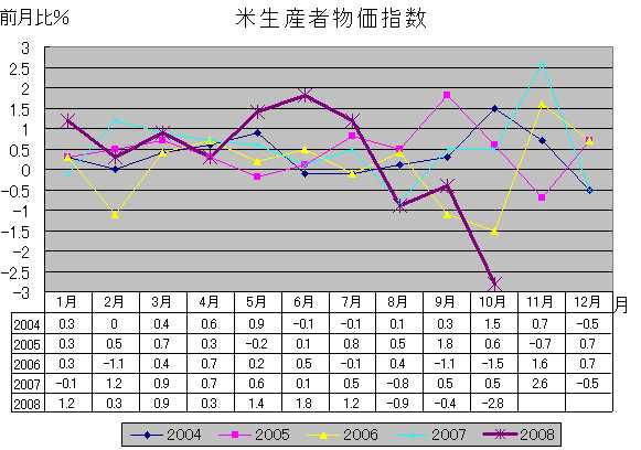 米生産者物価指数