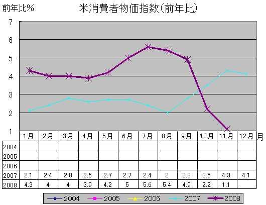 米消費者物価指数(前年比)