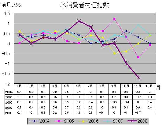 米消費者物価指数