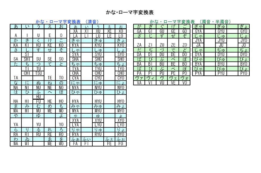 ローマ字かな変換 - Wāpuro rōmaji : ローマ字タイピング練習無料 : 無料