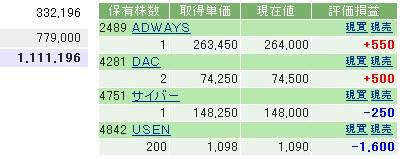 2006-11-01の株売買状況