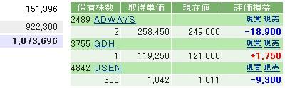 2006-11-02の株売買状況