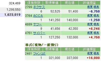 2006-11-09の株売買状況