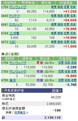 2006-11-28の株売買状況