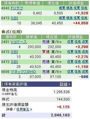 2006-12-01の株売買状況