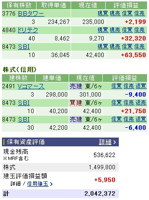 2006-12-04の株売買状況