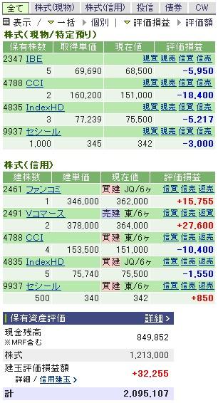 2006-12-11の株売買状況