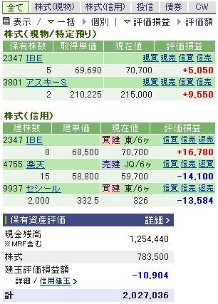 2006-12-15の株売買状況