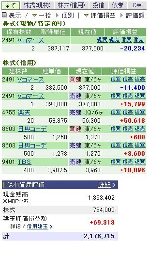 2006-12-25の株売買状況