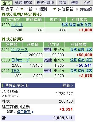 2006-12-29の株売買状況