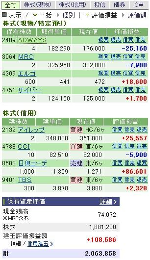 2007-01-11の株売買状況です。