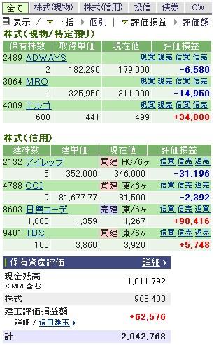 2007-01-12の株売買状況です。