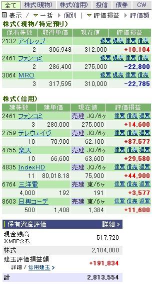 2007-01-30の株売買状況です。