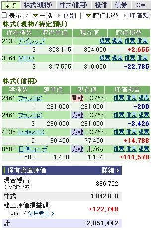 2007-01-31の株売買状況です。