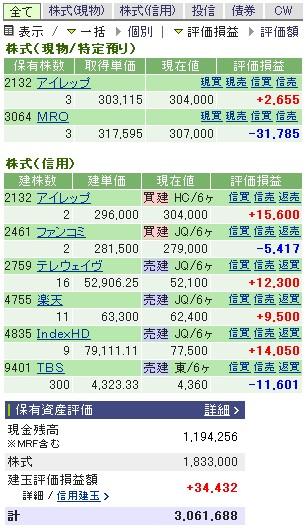 2007-02-01の株売買状況です。