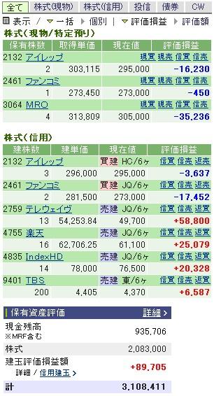2007-02-02の株売買状況です。