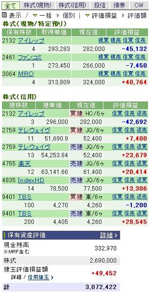 2007-02-05の株売買状況です。