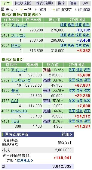 2007-02-06の株売買状況です。