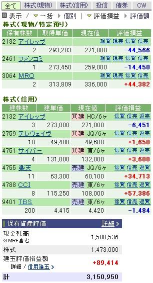 2007-02-07の株売買状況です。