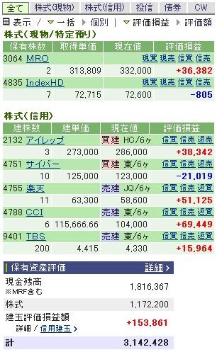 2007-02-08の株売買状況です。