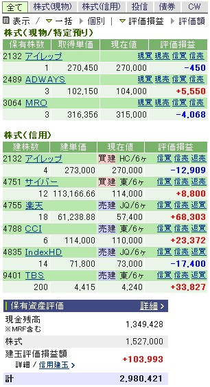 2007-02-09の株売買状況です。