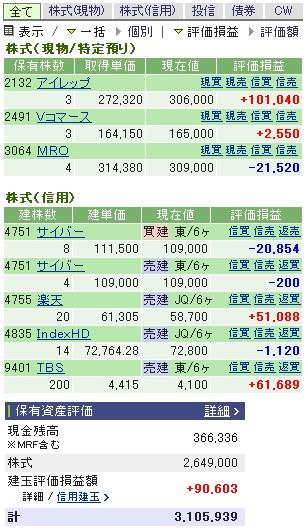 2007-02-13の株売買状況です。