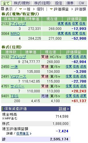2007-02-15の株売買状況です。