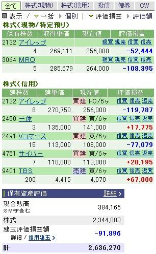 2007-02-16の株売買状況です。