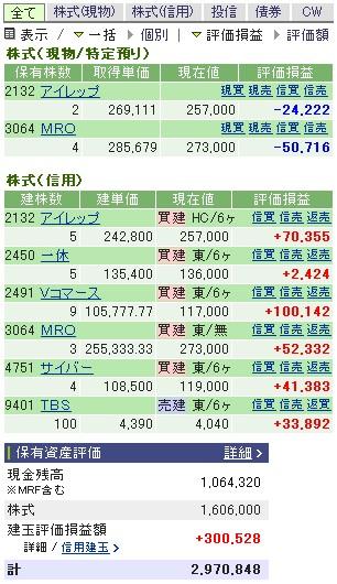 2007-02-20の株売買状況です。