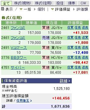 2007-05-07の株売買状況です。