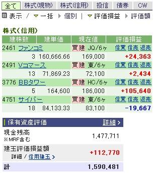 2007-05-08の株売買状況です。
