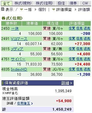 2007-05-15の株売買状況です。
