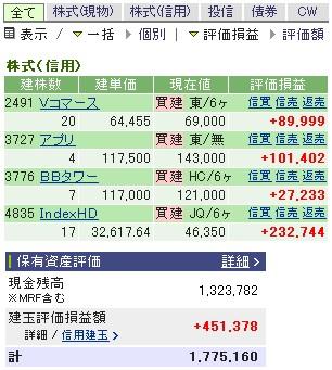 2007-05-25の株売買状況です。