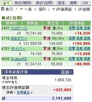2007-06-05の株売買状況です。