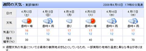 今日の週間天気予報