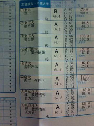これでもB判定とは・・・流石日本一なだけはある。